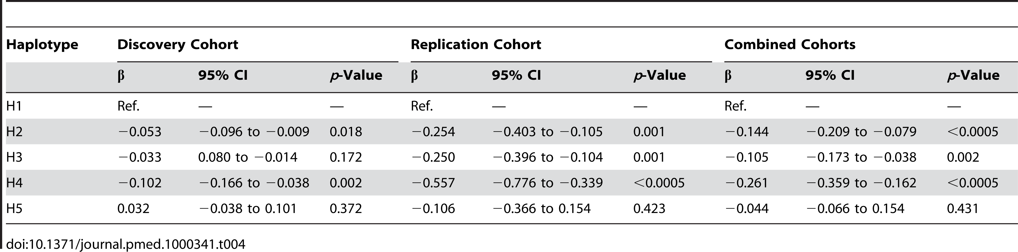 <i>CRP</i> haplotype effect on acute-phase serum CRP.