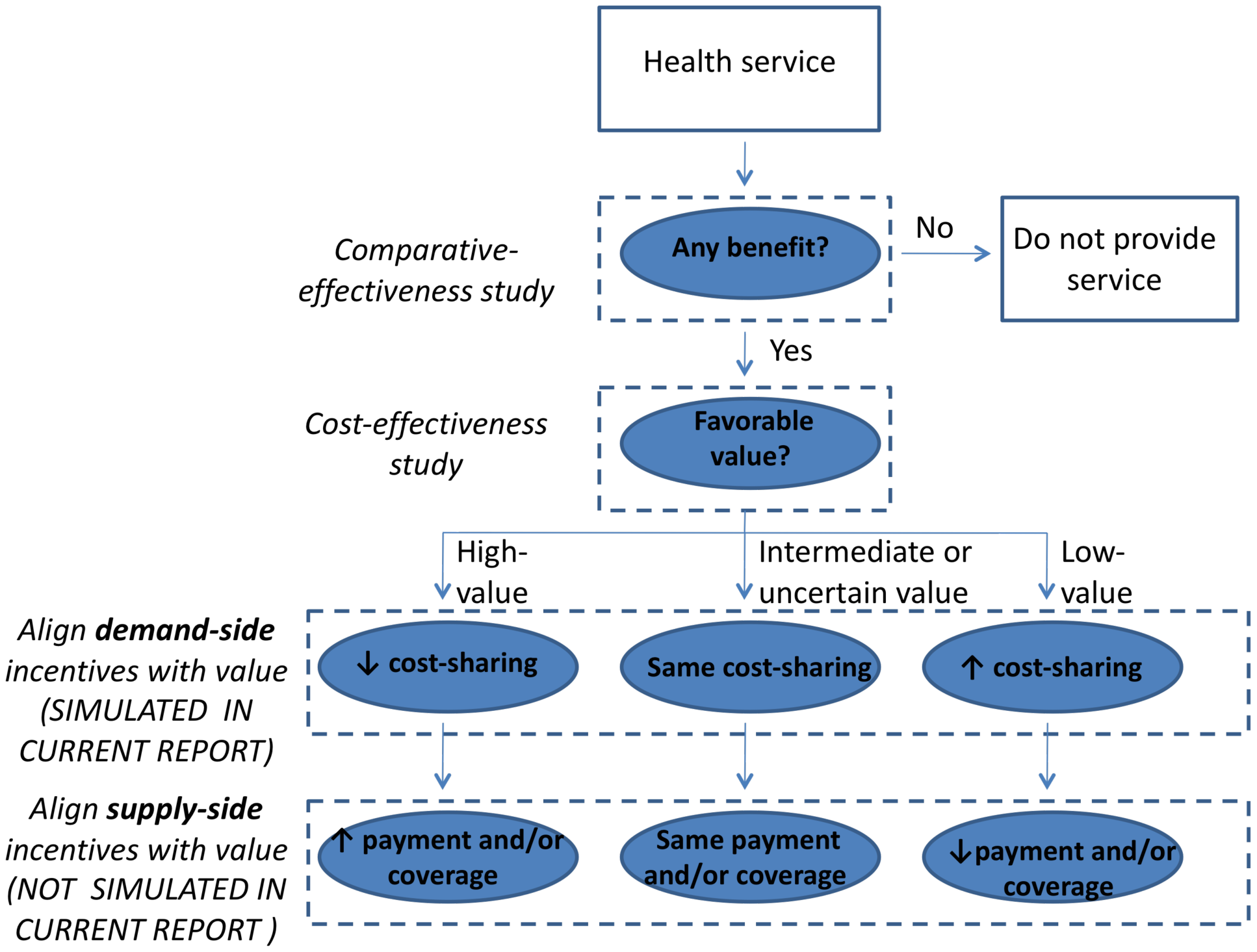 General framework for aligning health care incentives with value.