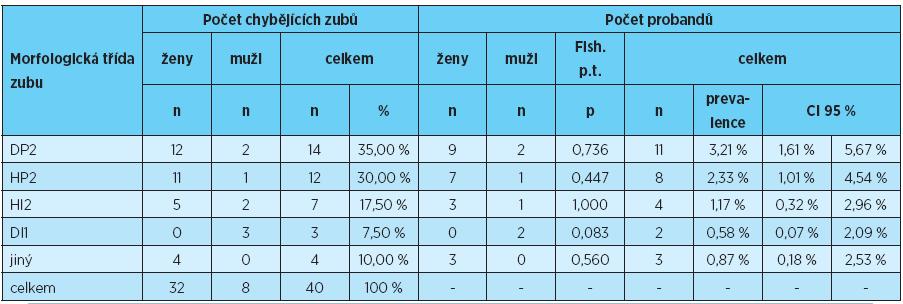 Prevalence ageneze zubů jednotlivých morfologických tříd u žen, mužů a u obou pohlaví dohromady
