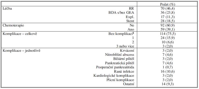 Léčba a výskyt komplikací u skupiny s hodnocením QoL (N = 151)