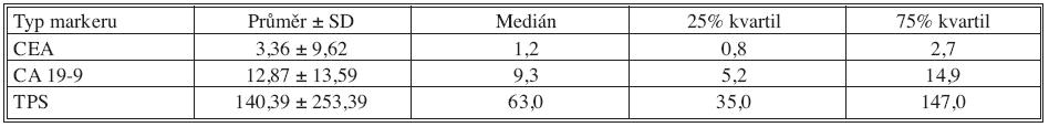 Základní deskriptivní statistika hodnot nádorových markerů – 12 měsíců po operaci Tab. 4. Basic descriptive statistics of the tumor markers values – the postoperative Month 12