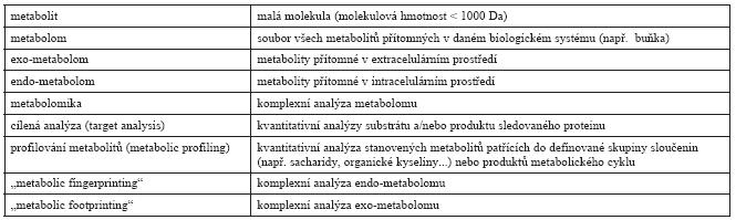Přehled pojmů a jejich definic používaných ve studiích metabolomu