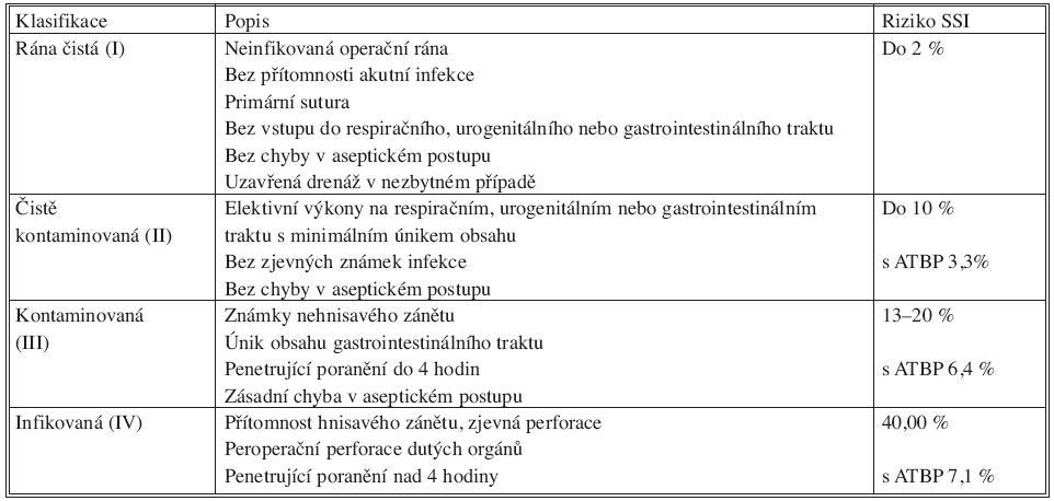 Klasifikace operačního pole podle kontaminace Tab. 6. Classification of the operating field, based on its contamination