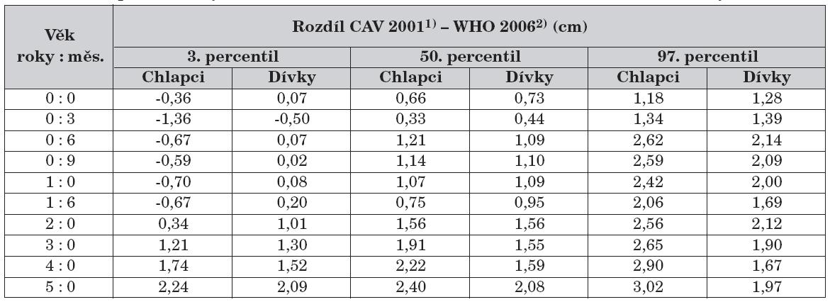 Rozdíl percentilových hodnot CAV 20011) a WHO 2006 2) – tělesná délka, tělesná výška.