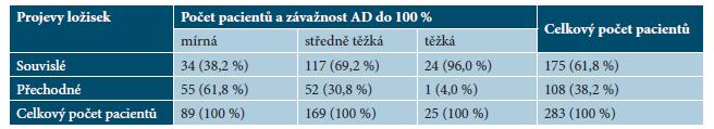 Tabulka 4a. Přepočet sledované kategorie do závažnosti 100 %
