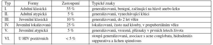 Klasifikace Pityriasis rubra pilaris