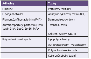 Biologicky aktivní složky <i>Bordetella pertussis</i>