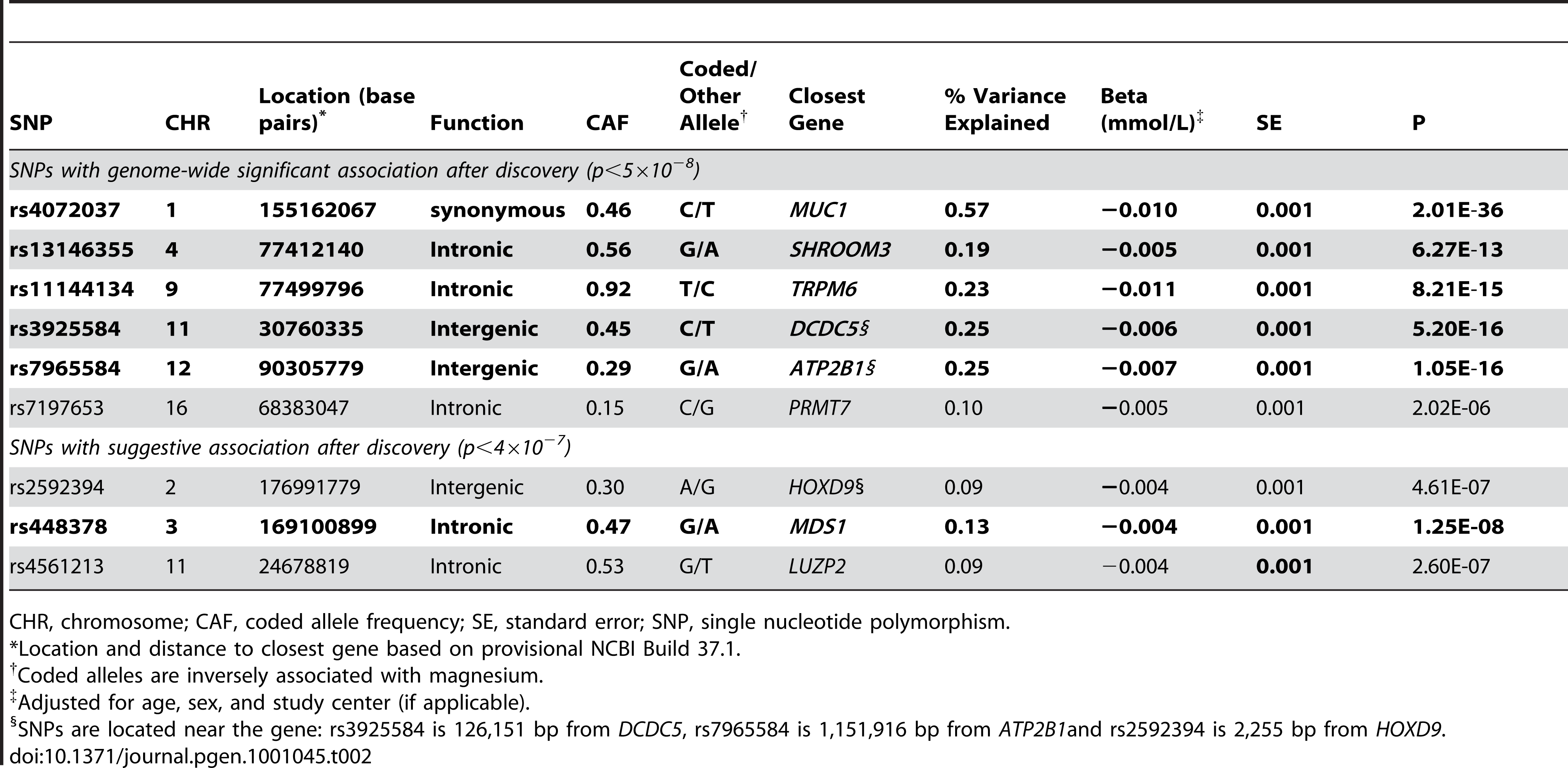 Associations between serum magnesium levels and the lead regional genome-wide significant SNPs in the combined discovery (N = 15,366) and replication (N = 8,463) samples.