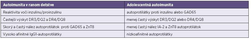 Porovnanie typických čŕt autoimunitných reakcií v ranom detstve a v adolescentnom veku [41, 84] Table 5. Comparison of typical characteristics of autoimmune responses in early infancy and adolescence [41, 84]