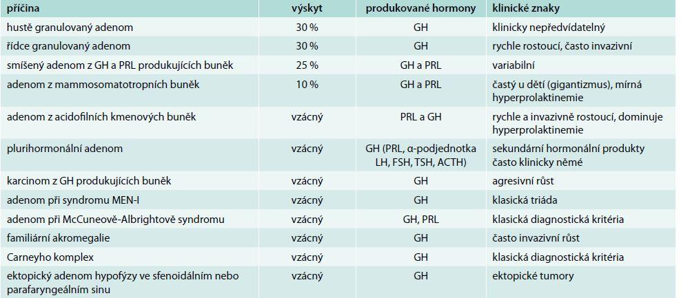 Hypofyzární příčiny akromegalie
