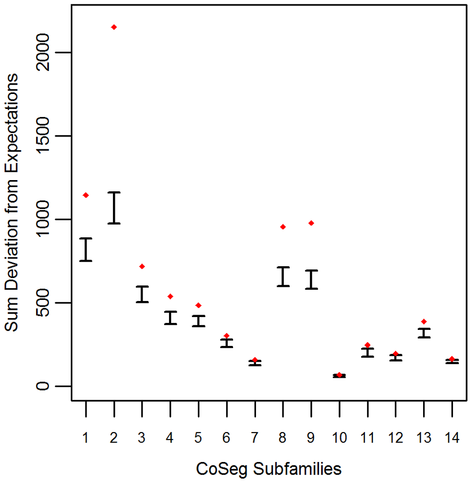 Deviation from expectation in randomly sampled CoSeg subfamilies.
