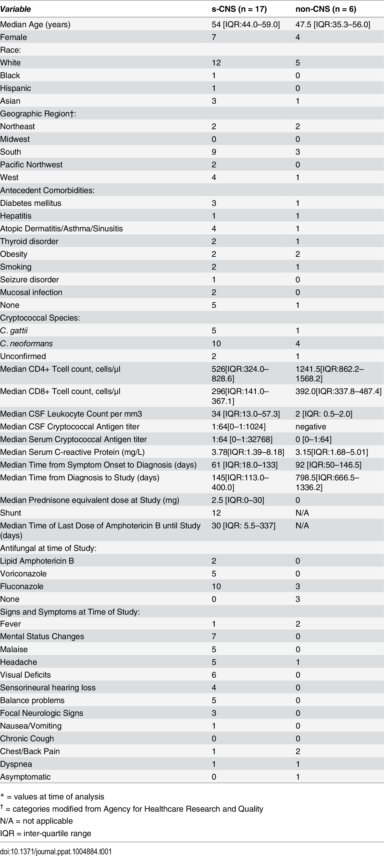 Patient characteristics of 17 severe central nervous system cryptococcosis (s-CNS) cases and 6 non-CNS cases.<em class=&quot;ref&quot;>*</em>