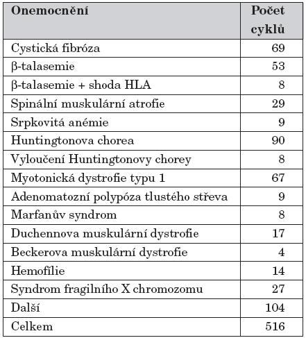 Klinická aplikace PGD monogenních onemocnění – rok 2003 (aktuální data podle ESHRE) [2].