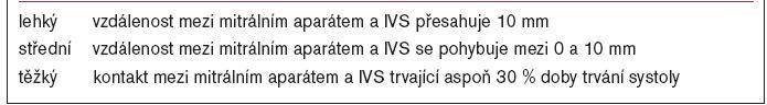Kvantifikace dopředného pohybu mitrální chlopně dle 1D-echokardiografie.