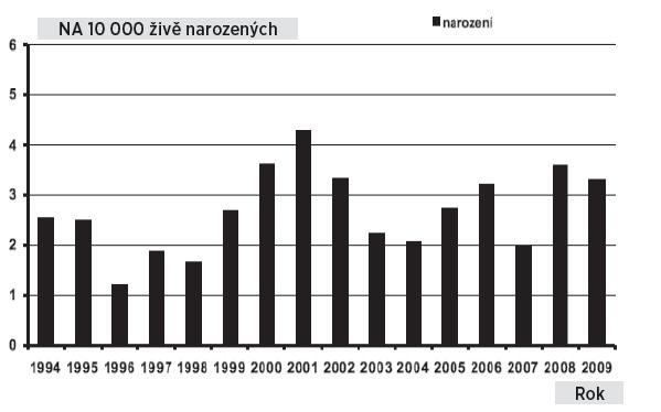 Atrézie/stenóza jícnu v České republice, prevalence u narozených dětí, 1994–2009 Fig. 9. Oesophageal atresia and stenosis in the Czech Republic, prevalence of postnatally diagnosed cases, 1994–2009