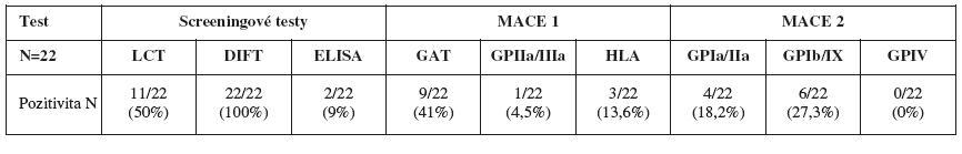 Souhrn výsledků screeningových testů a identifikačních testů MACE 1 a MACE 2
