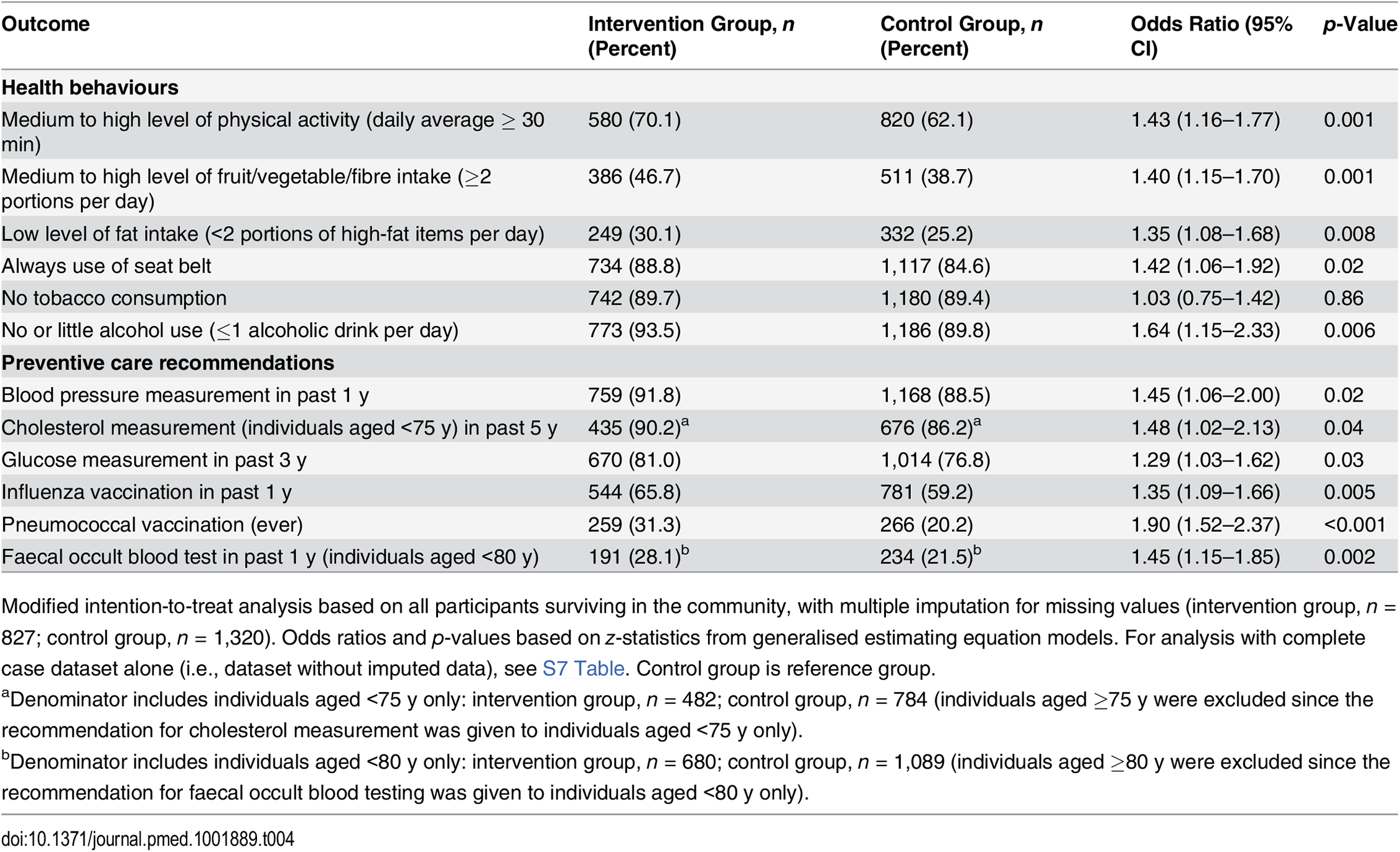 Primary outcomes at 2-y follow-up: health behaviours and adherence to preventive care recommendations.
