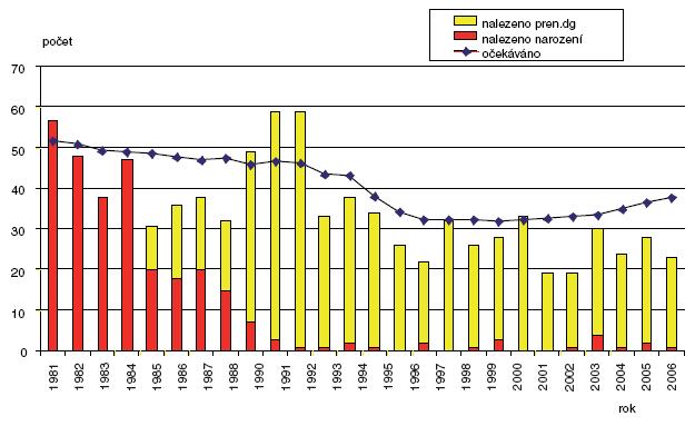 Očekávané a nalezené počty anencefalie v ČR 1981–2006