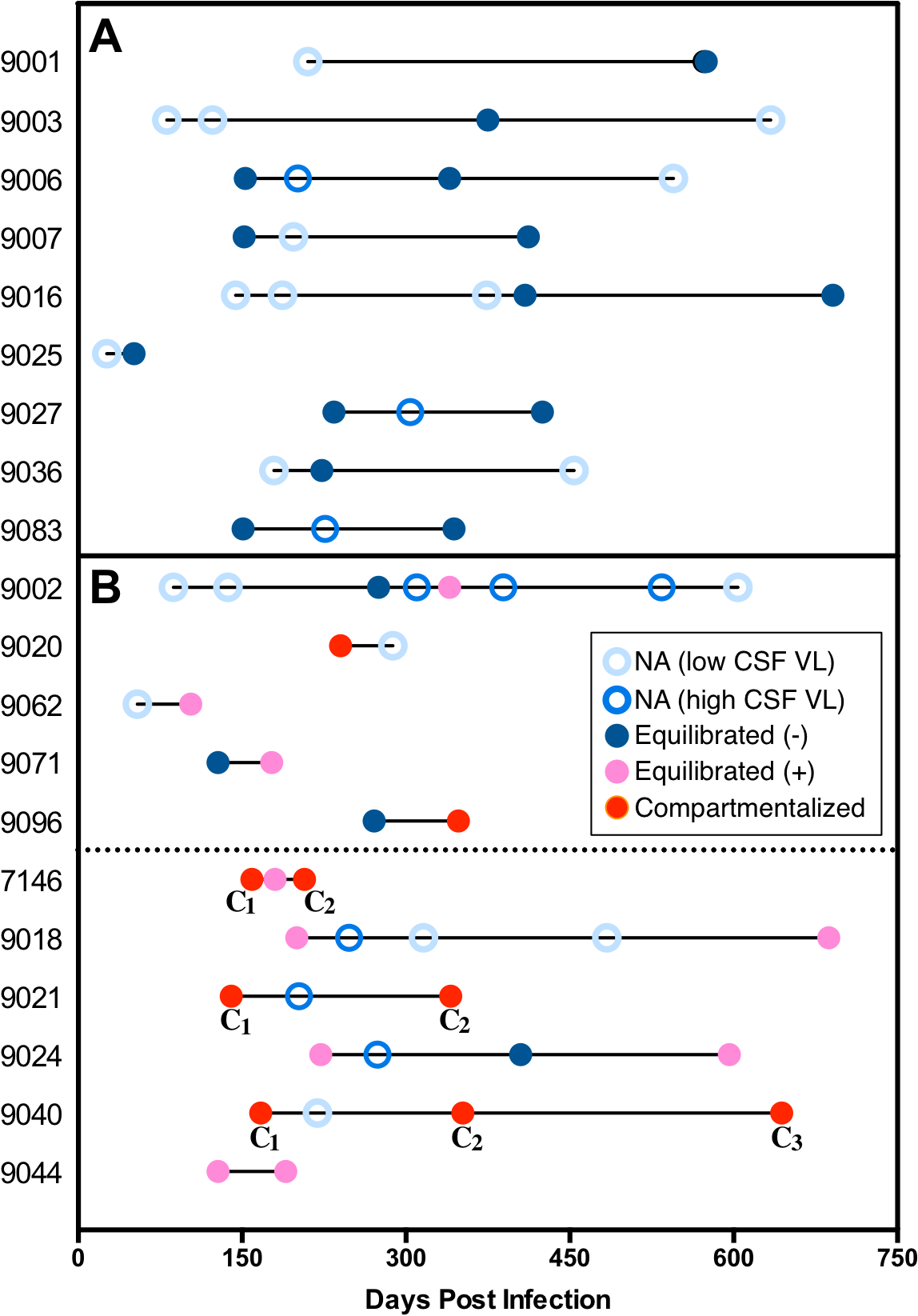 An assessment of the viral populations in the two compartments longitudinally.