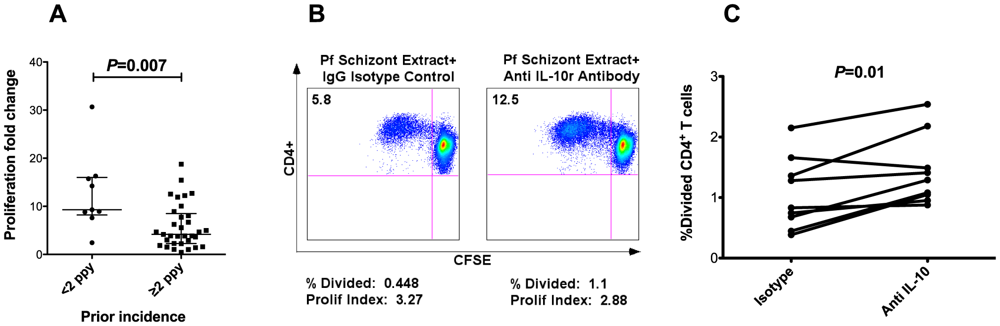 CD4<sup>+</sup> T cell proliferation impaired in setting of heavy prior exposure.