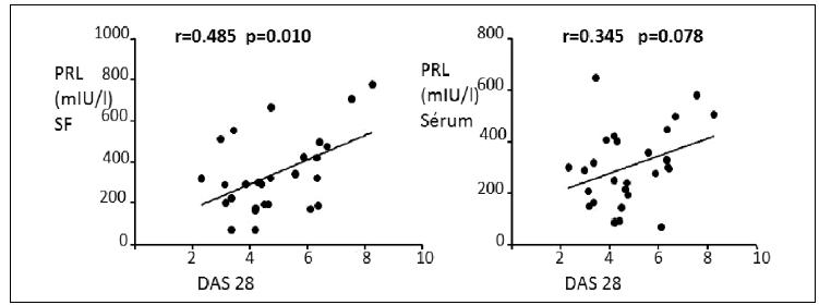 Hladina prolaktinu (PRL) v synoviální tekutině (SF) koreluje signifikantně pozitivně s aktivitou RA hodnocenou podle disease activity score (DAS 28). V séru je naznačen pouze trend k pozitivní korelaci, avšak statisticky nevýznamný.