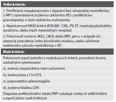 WHO diagnostické kritériá prefibrotického štádia primárnej myelofibrózy.