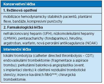 Léčba hluboké žilní trombózy a tromboembolismu
