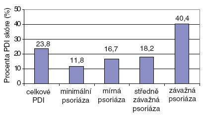 Psoriasis Disability Index (PDI) podle závažnosti psoriázy.