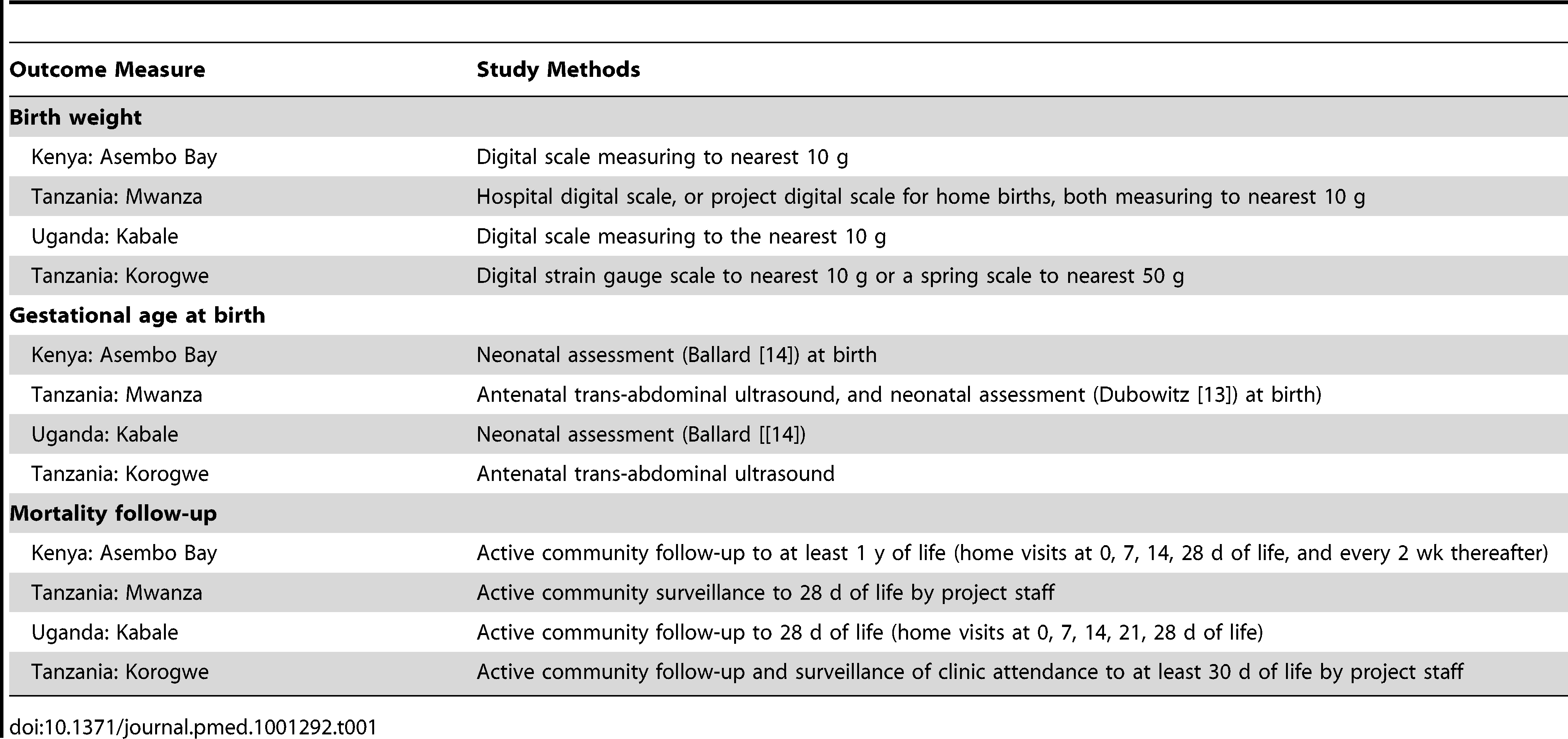 Study methods for measurement of newborn outcomes (birth weight, gestational age at birth. and mortality follow-up).