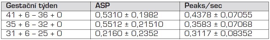 LSM ± SD parametrů ASP a Peaks/sec podle gestačního týdne.
