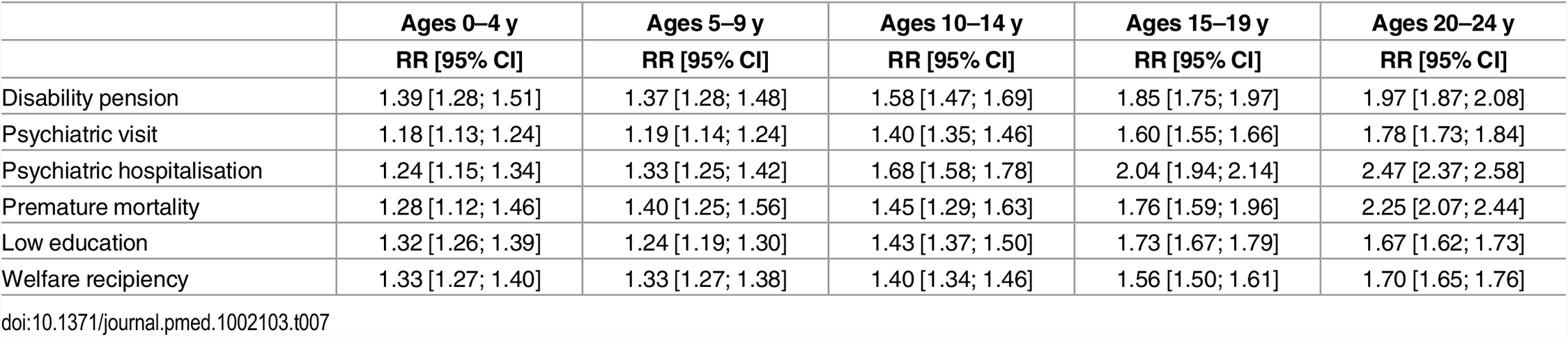 Relative risks (RR) and corresponding 95% confidence intervals (CIs) for the associations between TBI and poor functioning in adulthood, across age-band at first injury.
