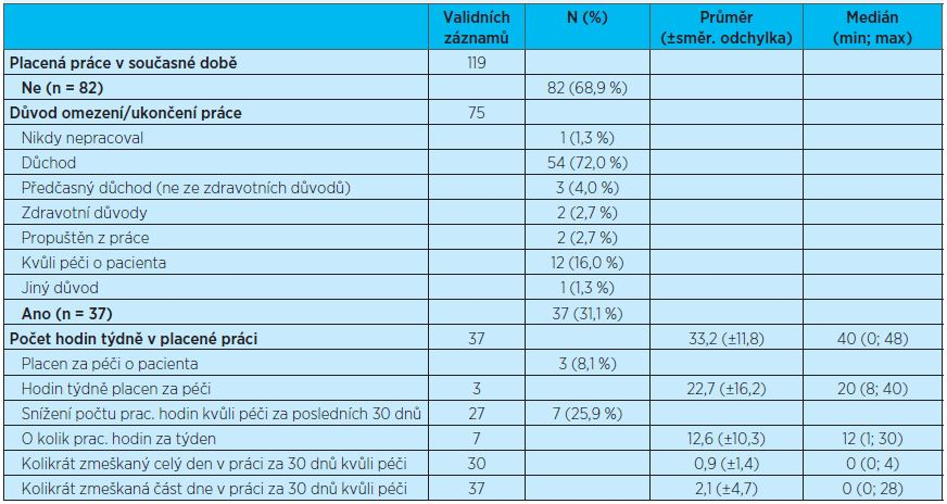 Pracovní status pečovatele (pečovatelky)