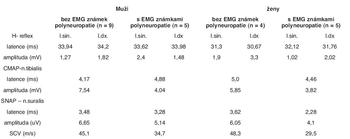 Hodnoty latencí a amplitud CMAP, SNAP a H-reflexu