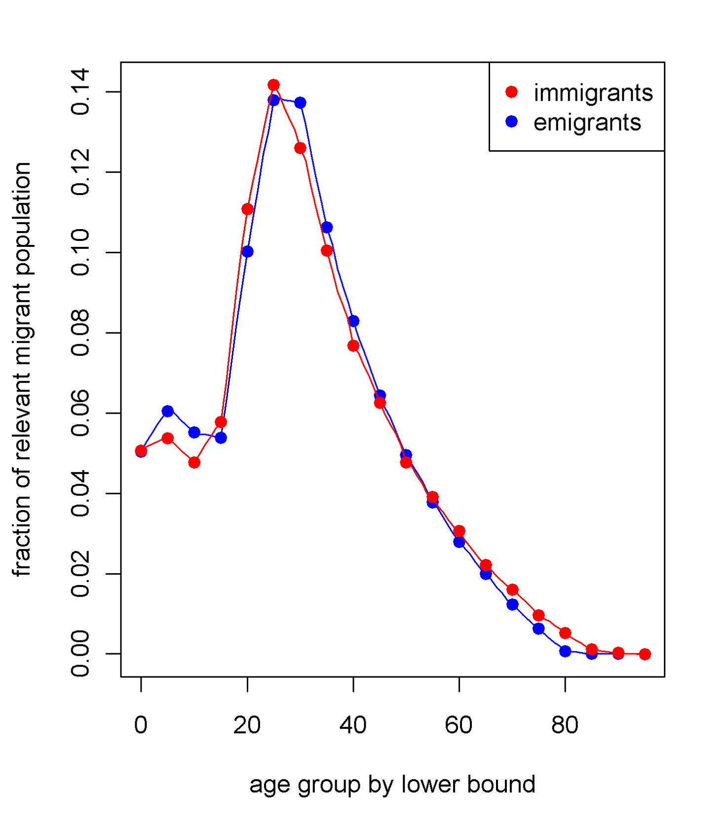 The age pattern of in- and out-migration used to model migration in the simulated populations.