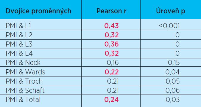 Korelace kostní denzity a hodnoty indexu PMI. Červeně jsou označeny statisticky významné korelace