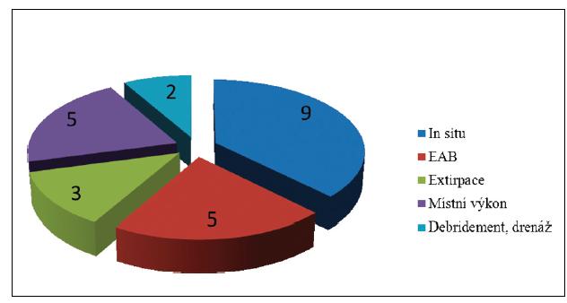 Typy sekundárních výkonů pro ICRAF Graph 1: Types of secondary vascular procedures for ICRAF