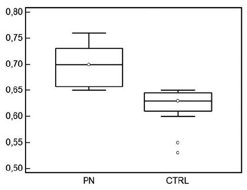 Hodnoty indexu rezistencie u detí s pyelonefritídou a u zdravých kontrol vo veku od 4 do 7 rokov.