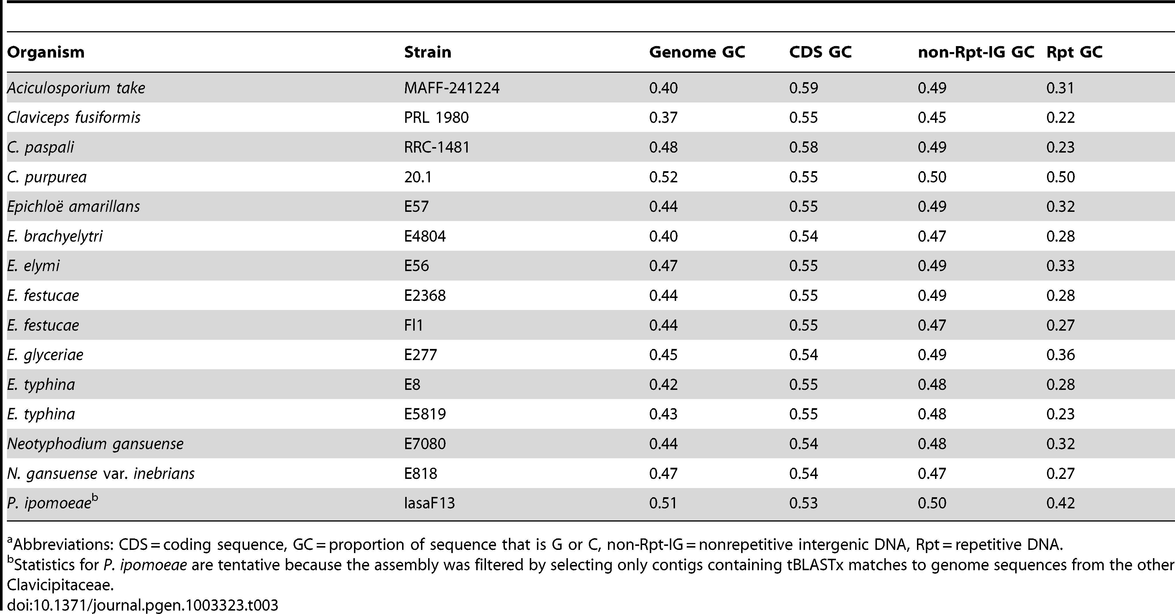 GC proportions in genic and repeat DNA of sequenced genomes.<em class=&quot;ref&quot;>a</em>