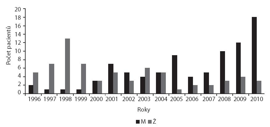 Srovnání počtu nových případů LSA u dívek a chlapců v jednotlivých letech