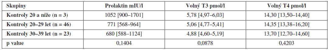Hladiny prolaktinu, volného T3 a volného T4 ve folikulární tekutině kontrolní skupiny zdravých dárkyň oocytů v závislosti na věku (hodnoty jsou uvedeny jako medián a interkvartilové rozpětí).