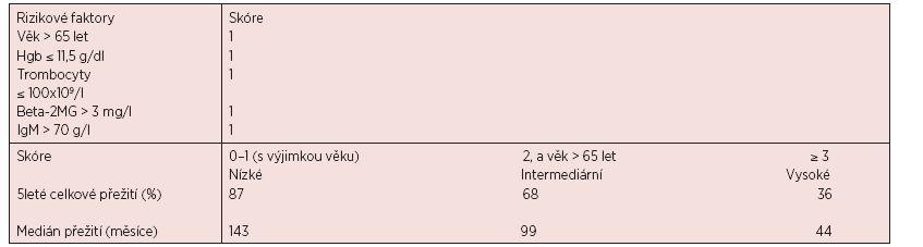 International Prognostic Index (ISSWM) [54]