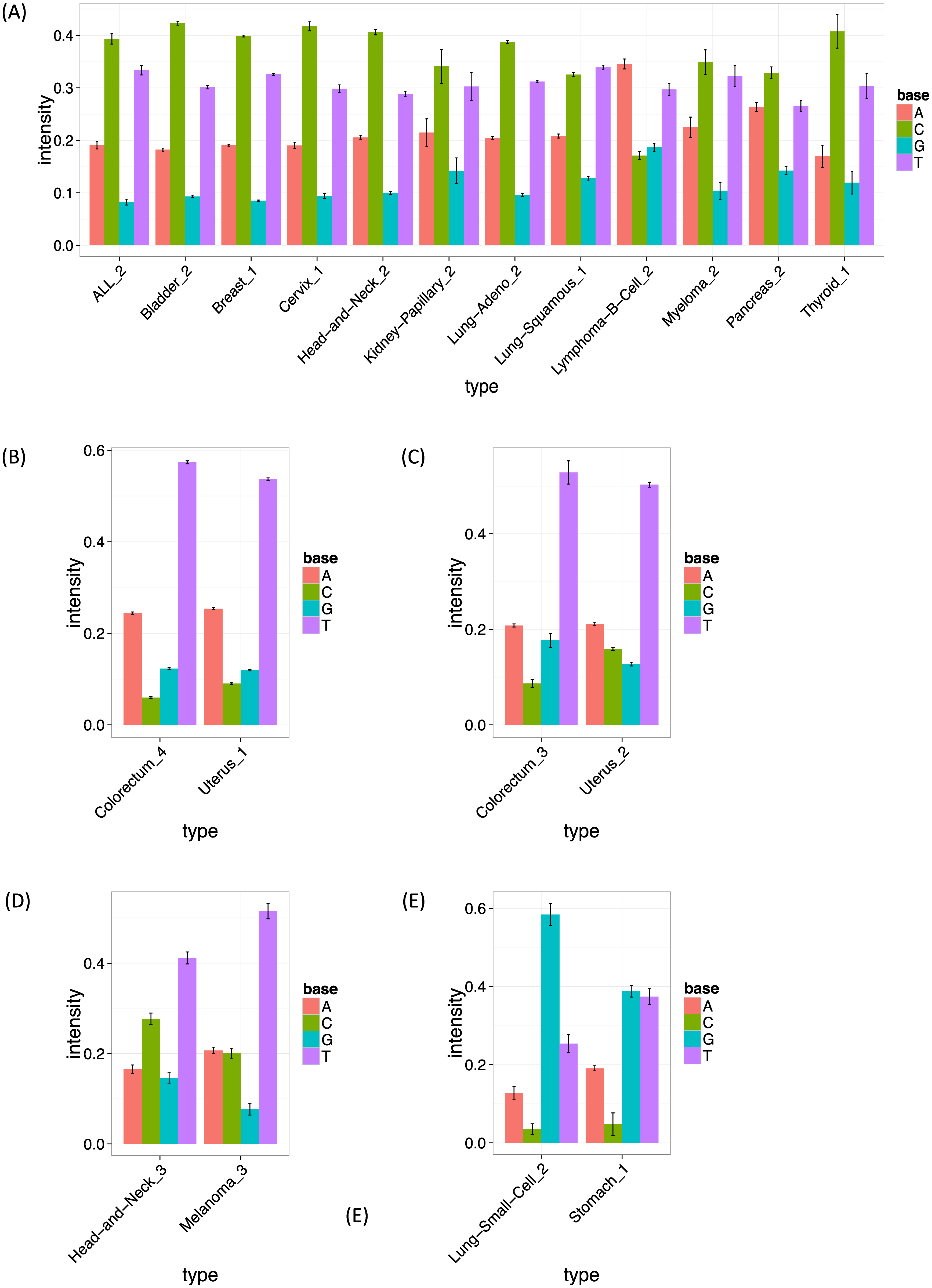 The estimated frequencies of bases at two 5′ to the mutated site for each cancer type.