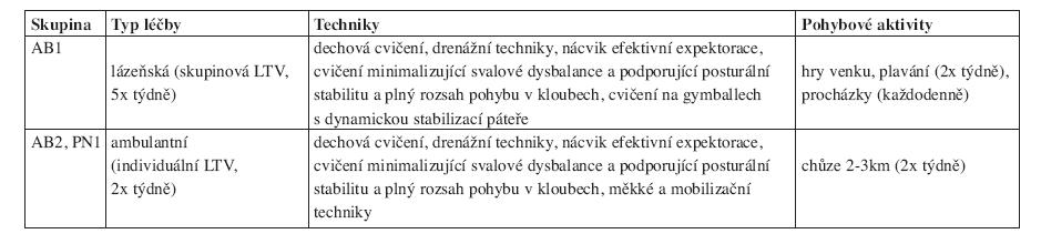 Rehabilitační léčba u nemocných s AB a CHOPN.