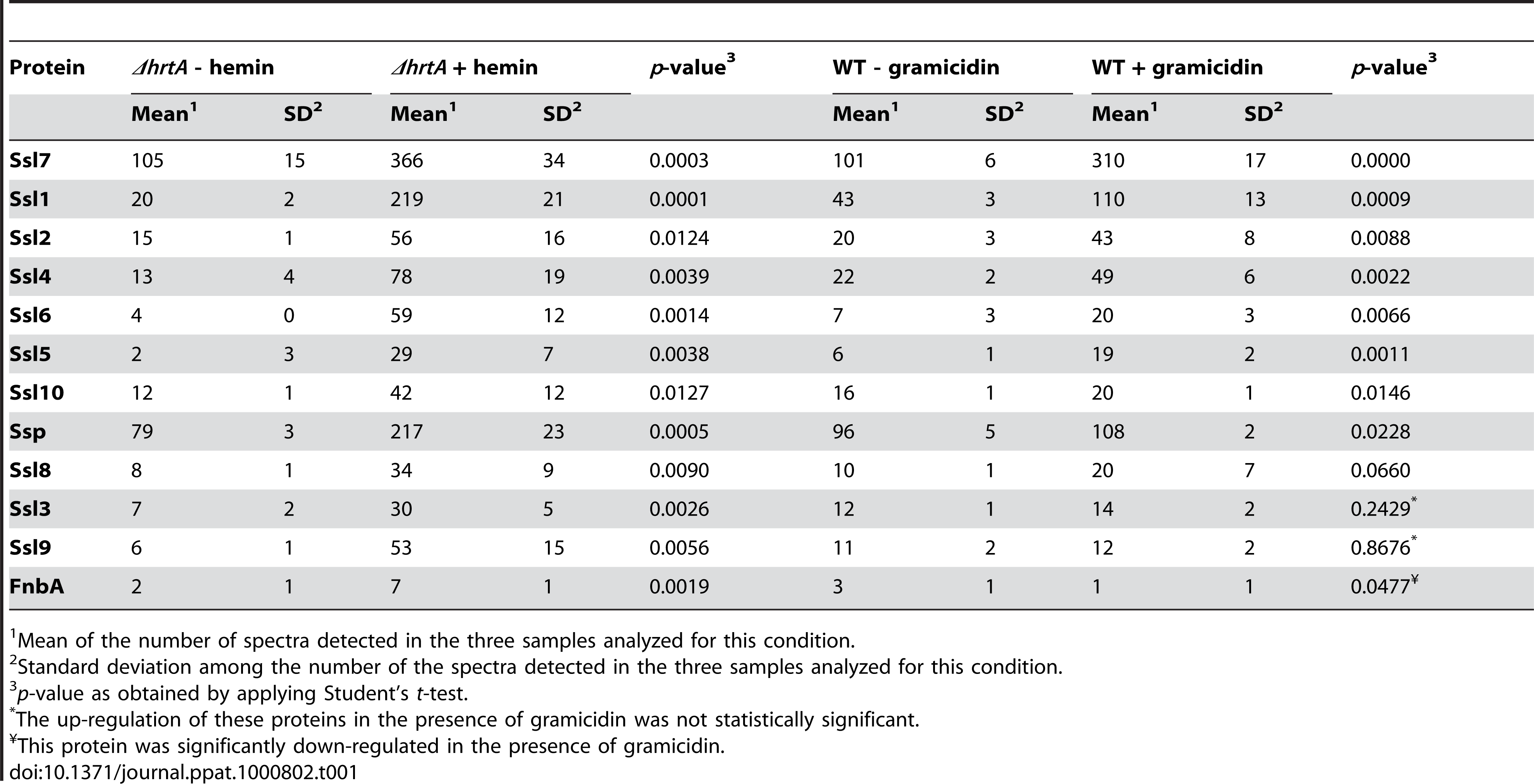 Secreted proteins up-regulated in (<i>ΔhrtA</i> + hemin) and (WT + gramicidin).
