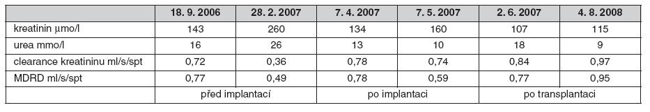 Vývoj renálních funkcí 09/2006 až 08/2008