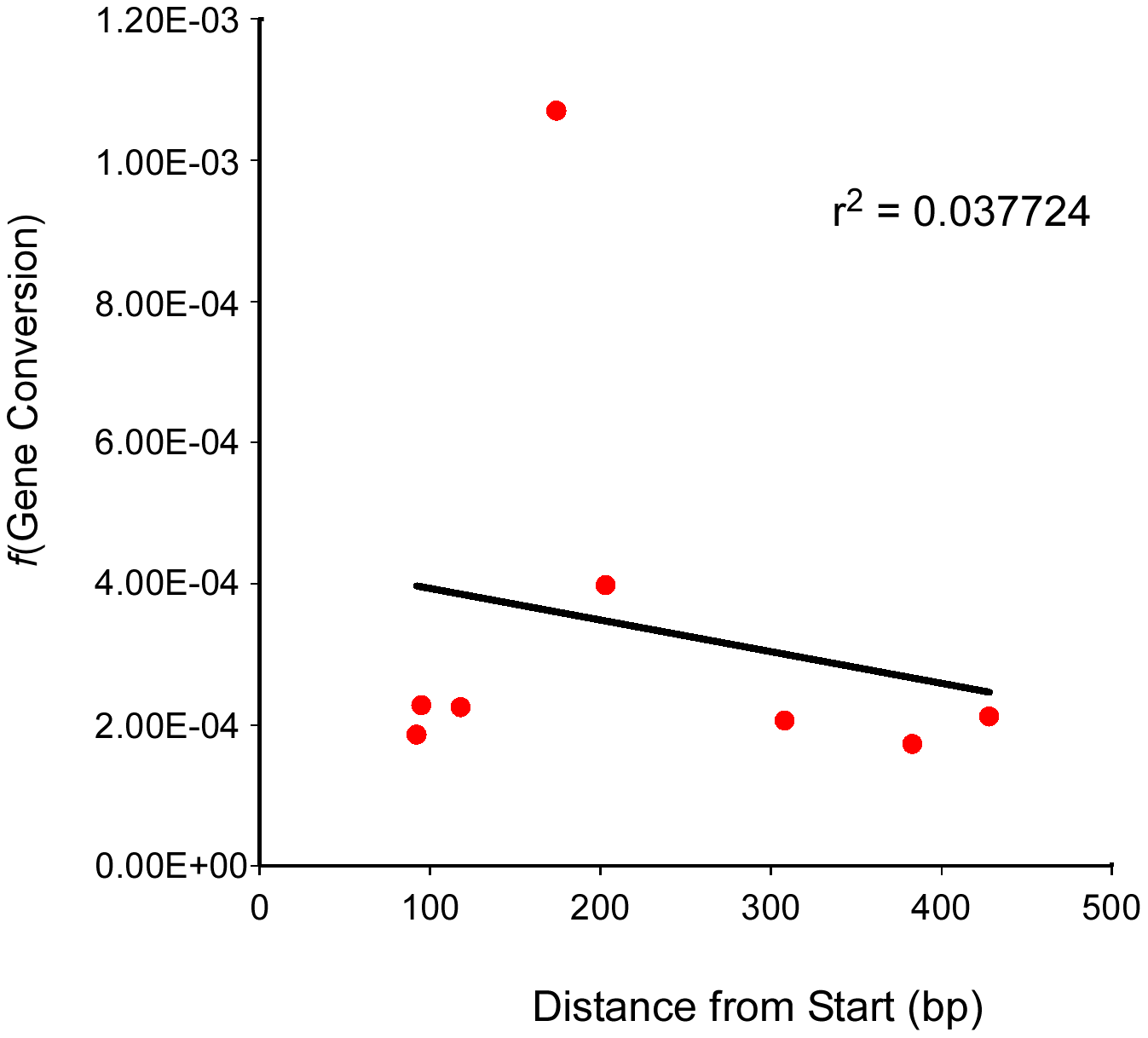 Test locus SNP position and conversion frequency lack correlation.