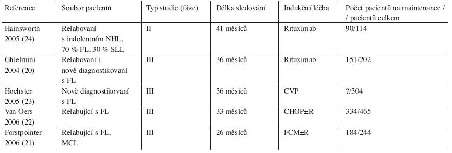 Přehled nejvýznamnějších studií s udržovací léčbou rituximabem u folikulárního lymfomu.