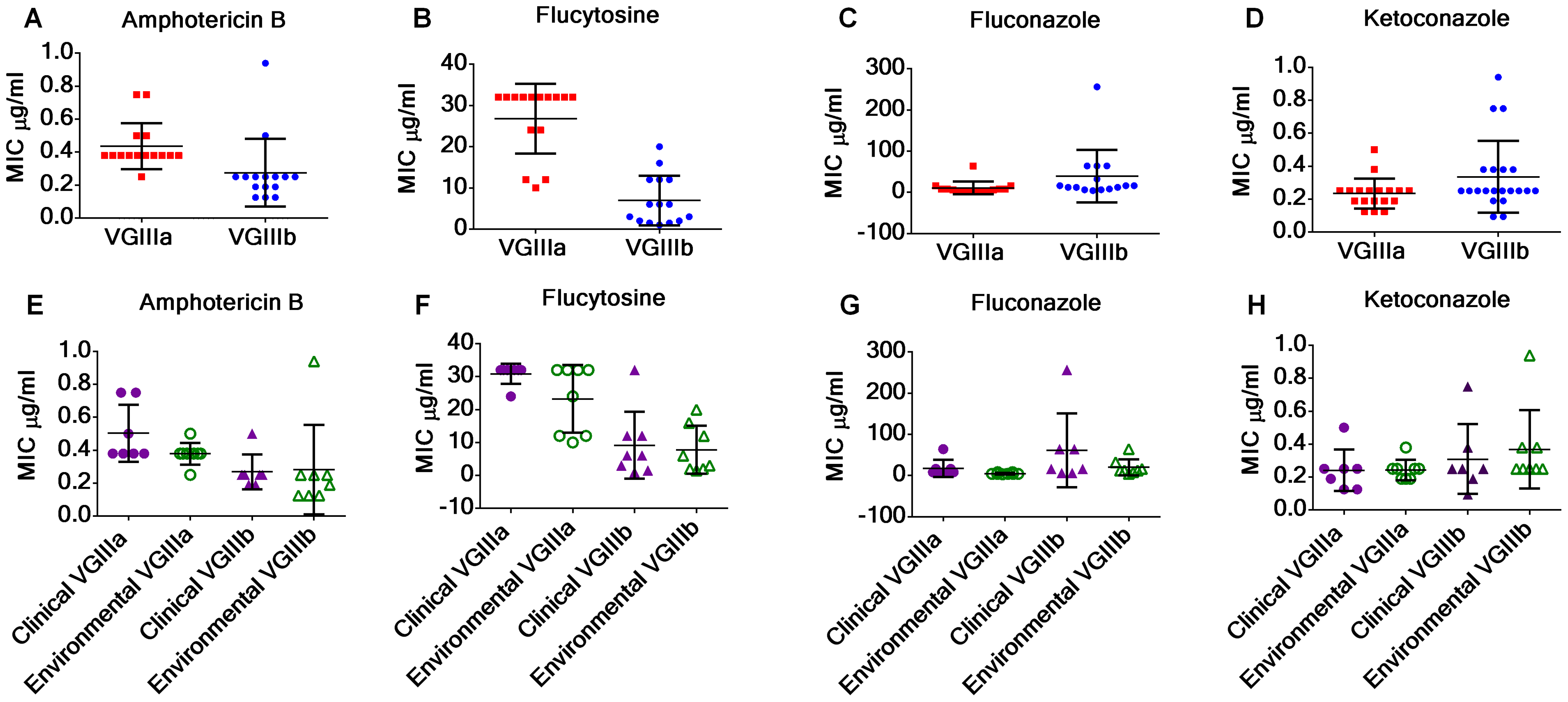 <i>C. gattii</i> VGIIIb isolates display higher antifungal susceptibility values to Amphotericin B and flucytosine in contrast to VGIIIa isolates.