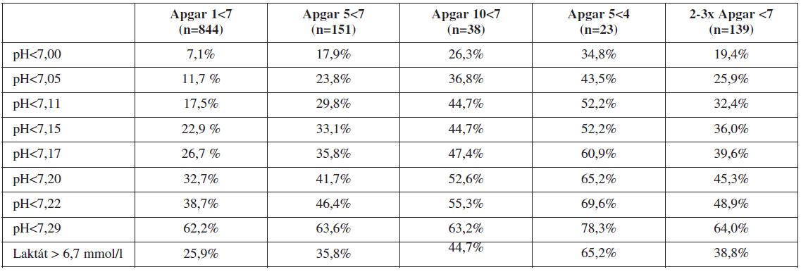 Frekvence vybraných nálezů pH a laktátu u skupin s patologickými hodnotami podle Apgarové (n = 15 755)