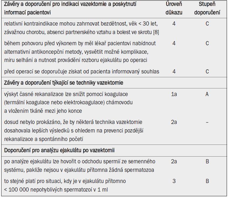 Přehled závěrů a doporučení pro vazektomii.